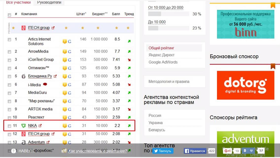 11 место в Рейтинге агентств контекстной рекламы