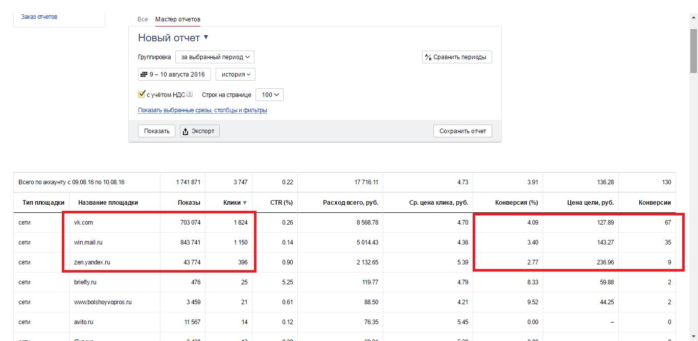 Контекстная реклама статистика по площадкам самые дорогие клики яндекс директ 2015